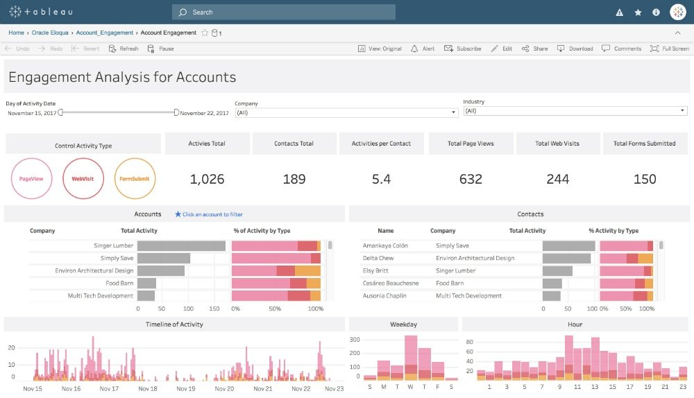 You can view business analytics easily with tableau visualisations