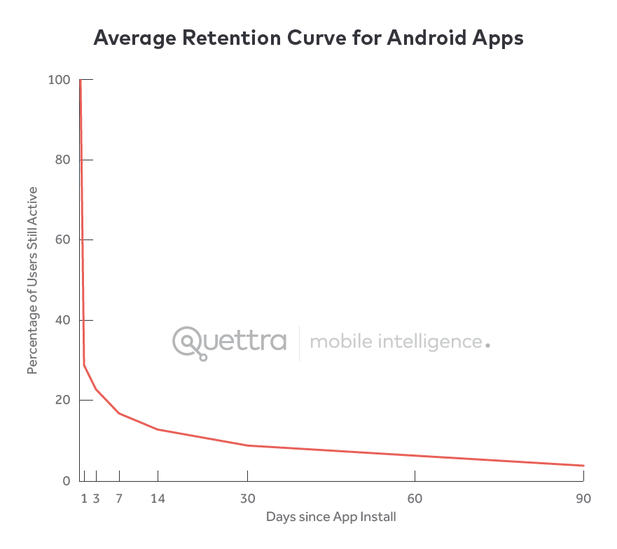 Retention curve for android apps